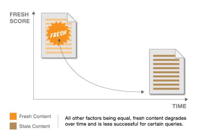 дата создания/обнаружение документа как фактор актуальности