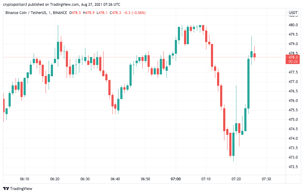 Binance Coin Price Analysis: BNB/USD bears aiming for $460, already touched daily low of $467 1