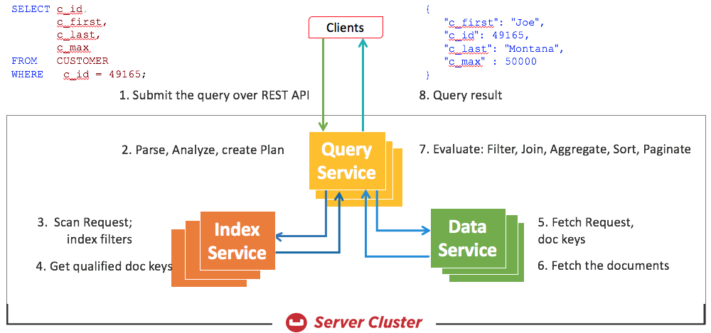 A Deep Dive Into Couchbase N1QL Query Optimization - DZone Database
