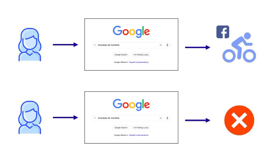 búsquedas-google-facebook