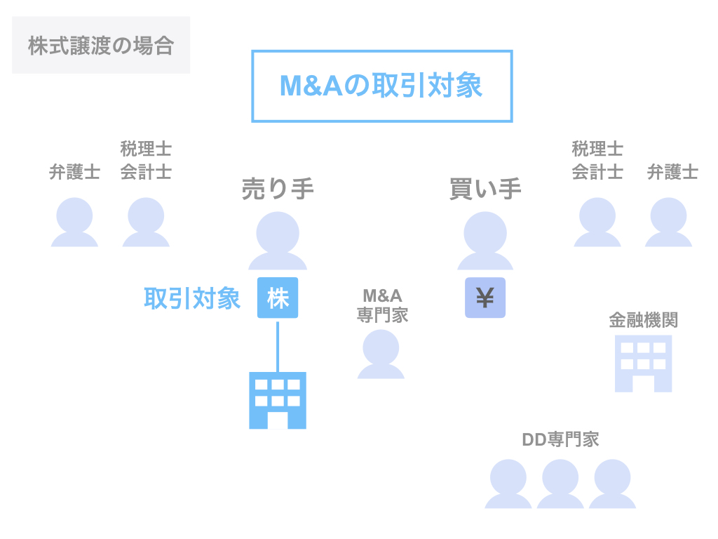 M&Aの取引対象