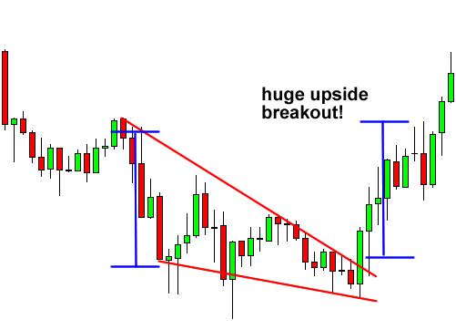 Falling Wedge Breakout Forex Chart Pattern