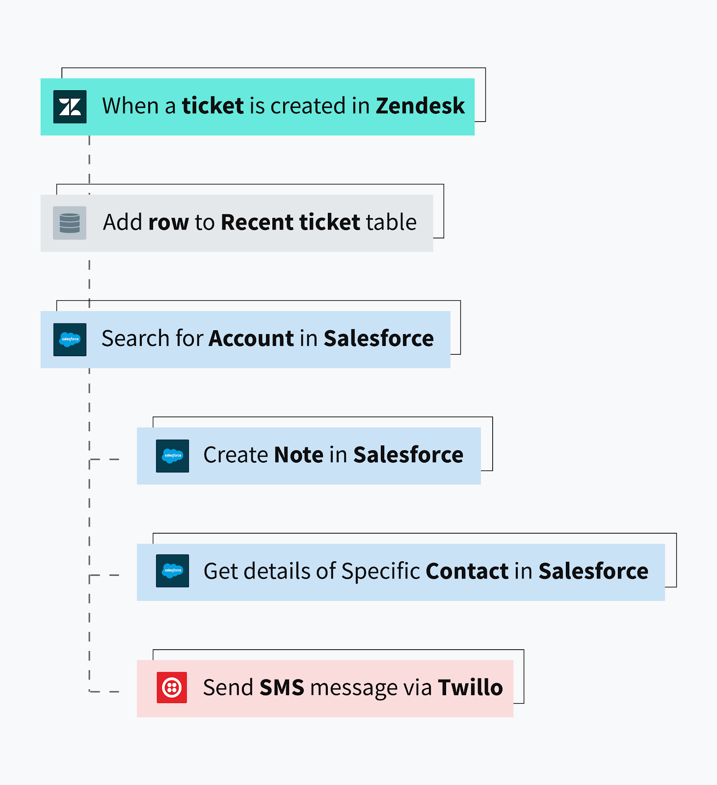 An example of a business process workflow between Zendesk, Salesforce, and Twilio.