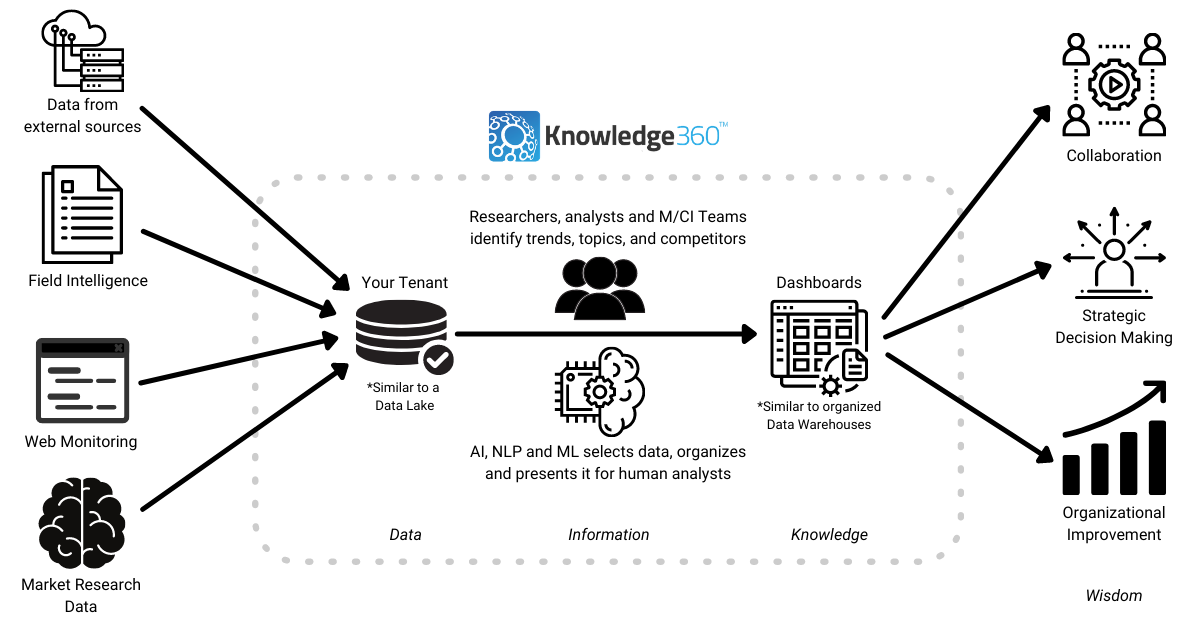 Researchers collecting M/CI to spot trends
