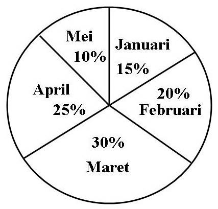 Contoh soal diagram lingkaran pada statistika smartdraw diagrams membuat dan memahami diagram lingkaran ccuart Image collections