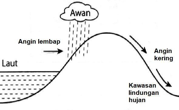 Bab 4 Cuaca Dan Iklim Di Malaysia 1 Doc