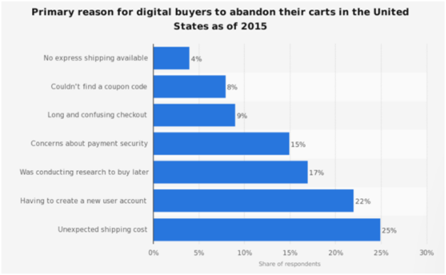 3 Steps to Develop an Effective eCommerce Conversion Strategy   Social Media Today