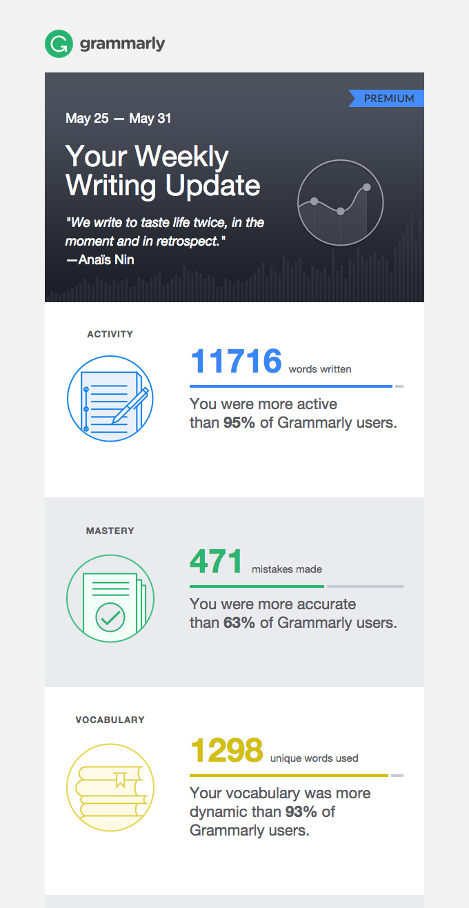 Grammerly activity email.