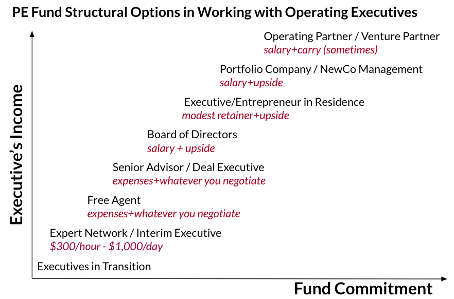 Private Equity/VC Fund Structural Options in Working with Operating Executives