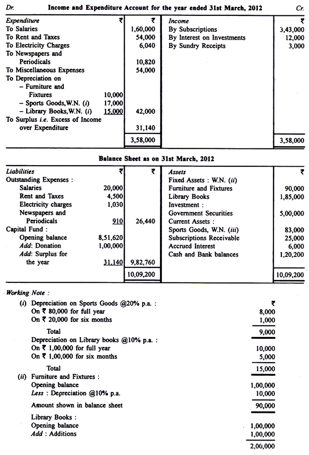 A Sample Income and Expenditure Account and A balance Sheet
