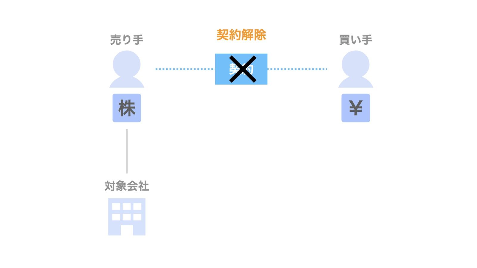 株式譲渡契約書における「契約解除」