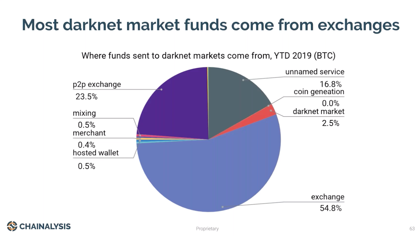 Where Funds Sent to Darkenet Markets Comes From