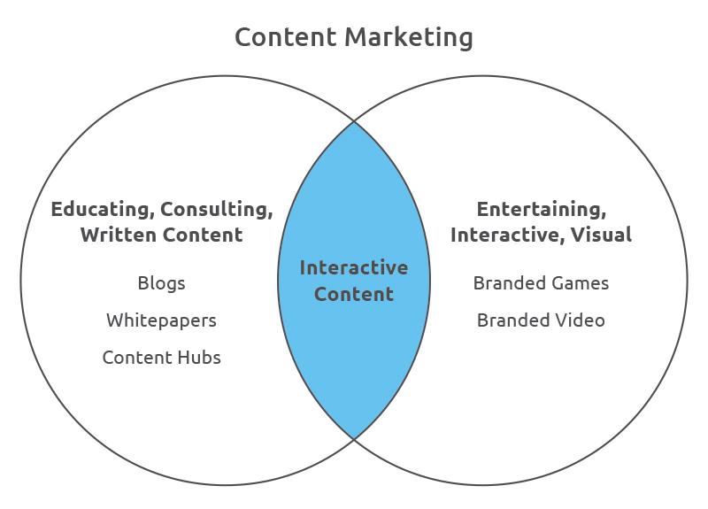 contentMarketingGraph.jpg