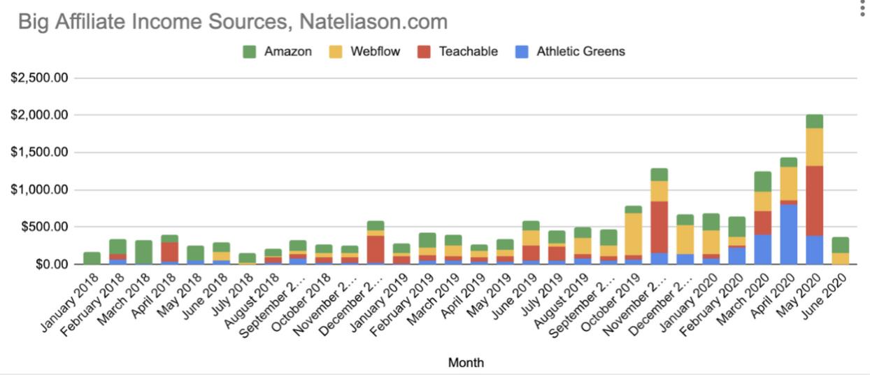 Nat Eliason affiliate income