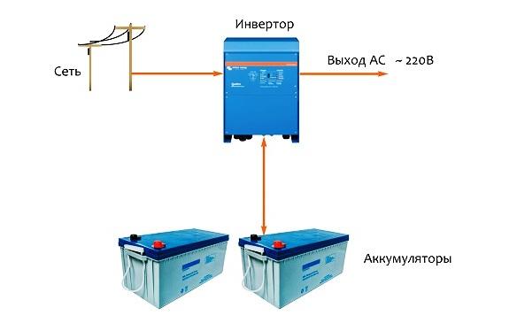 Оптимальное решение проблемы нестабильного электроснабжения, фото-2