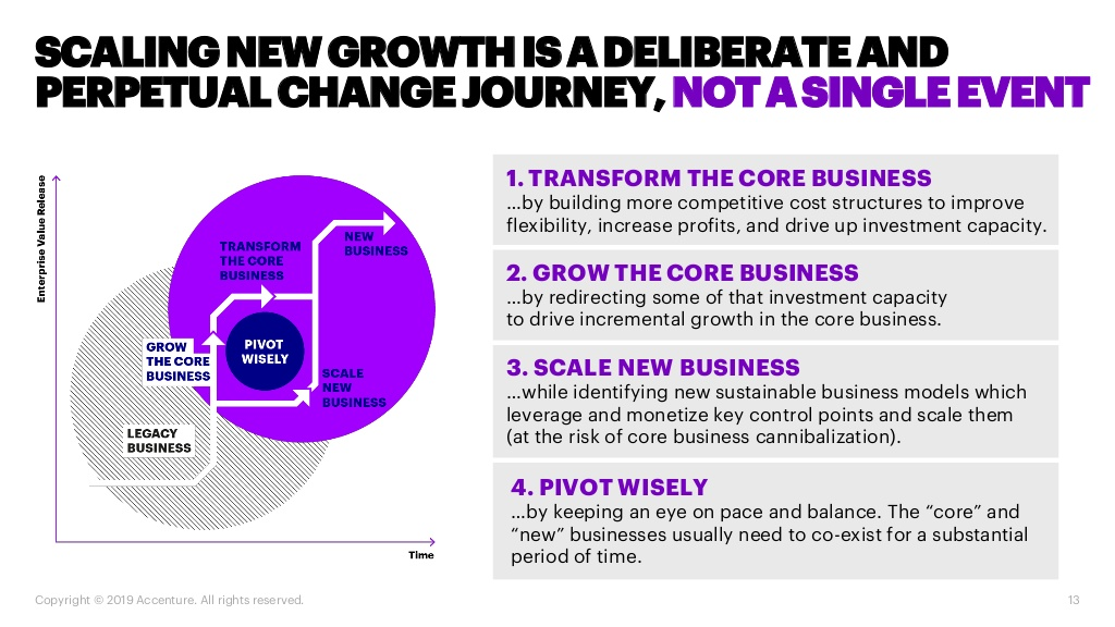 MAP Innovation-Driven Sustainable Growth: Beyond Digital