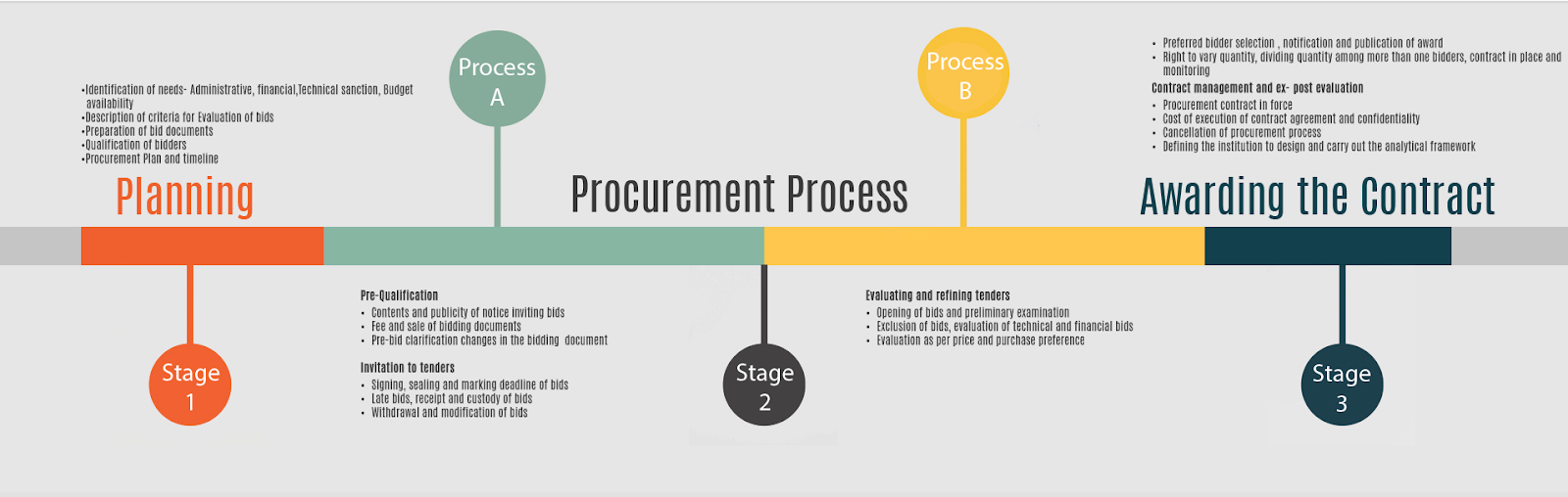 Project management procurement