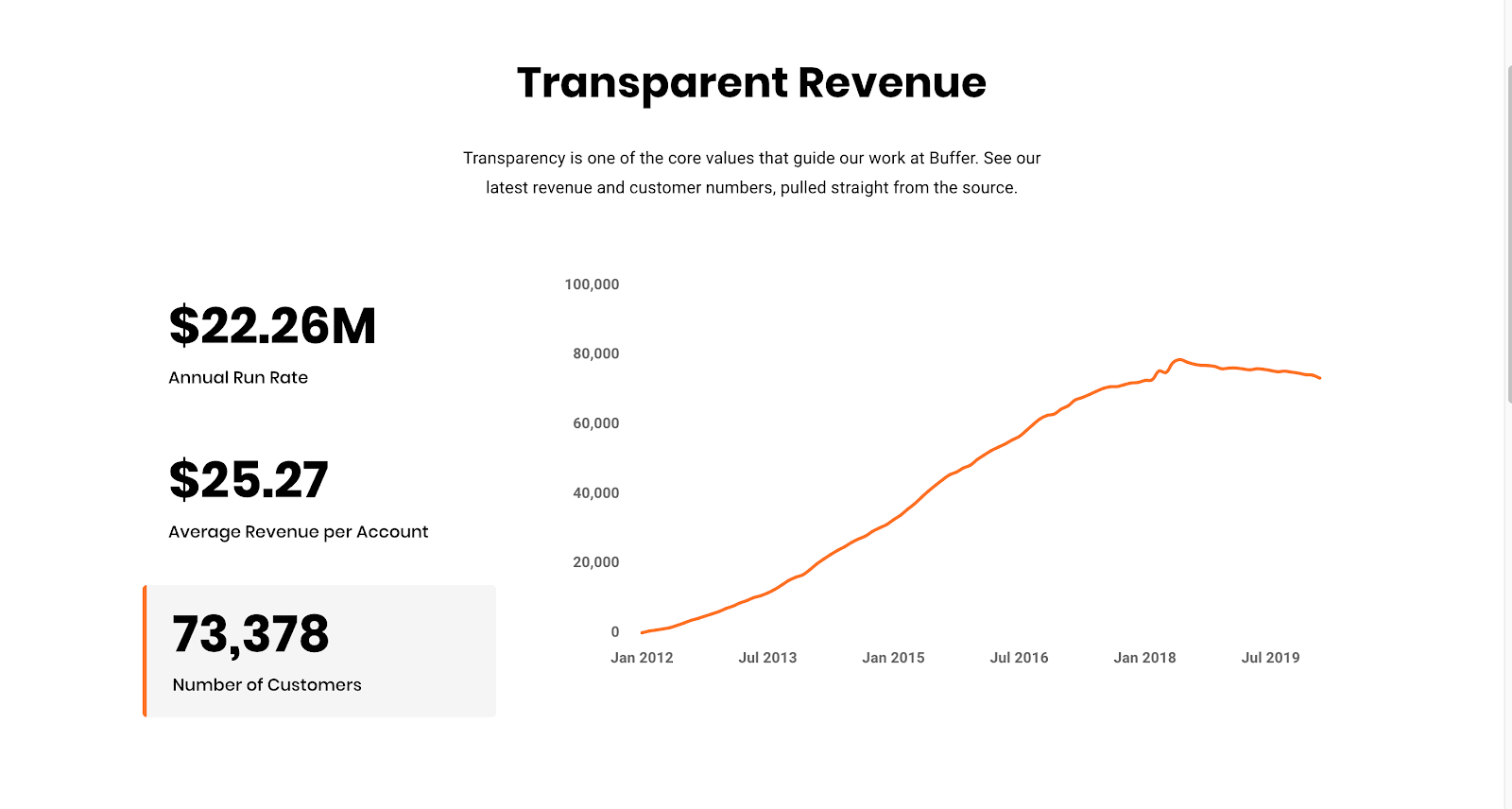 Data from Buffer's Transparent Revenue Dashboard