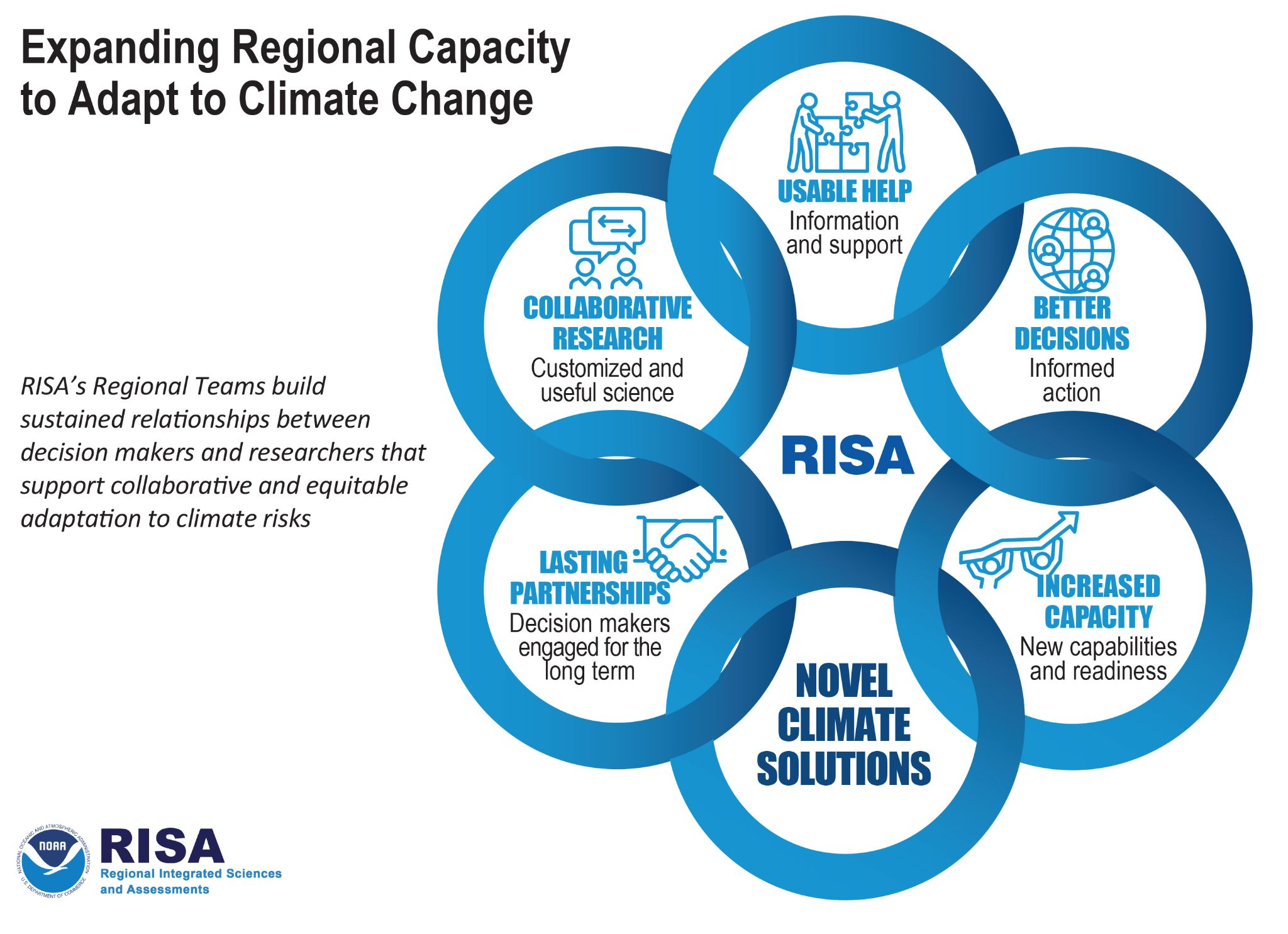 A graphic depiction of major aspects of the Regional Integrated Sciences and Assessments (RISA) Program. The graphic is a series of six interlocking rings with text in each. Text includes: Expanding Regional Capacity to Adapt to Climate Change RISA's Regional Teams build sustained relationships between decision makers and researchers that support collaborative and equitable adaptation to climate risks. Ring 1: Lasting Partnerships: Decision-makers engaged for the long term. Ring 2: Collaborative Research: Customized and useful science Ring 3: Usable Help: Information and support Ring 4: Better Decisions: Informed action Ring 5: Increased Capacity: New capabilities and readiness Ring 6: Novel Climate Solutions