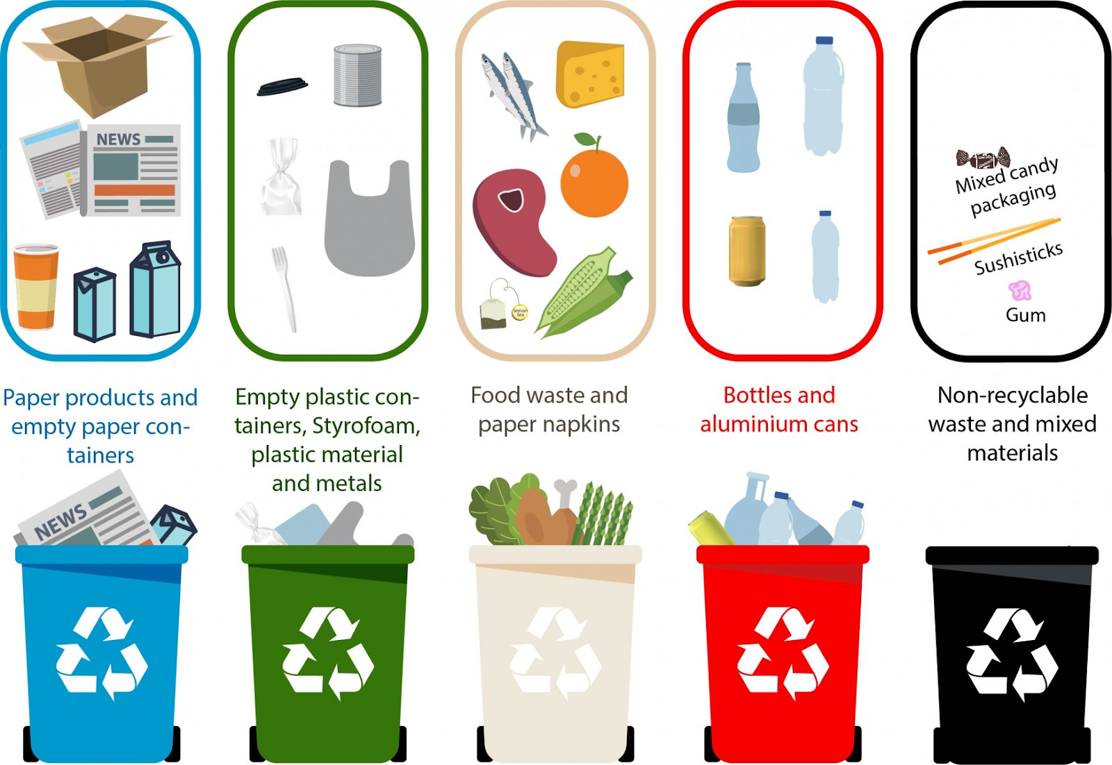 Recyclable Waste - The Idea We Should All Know About