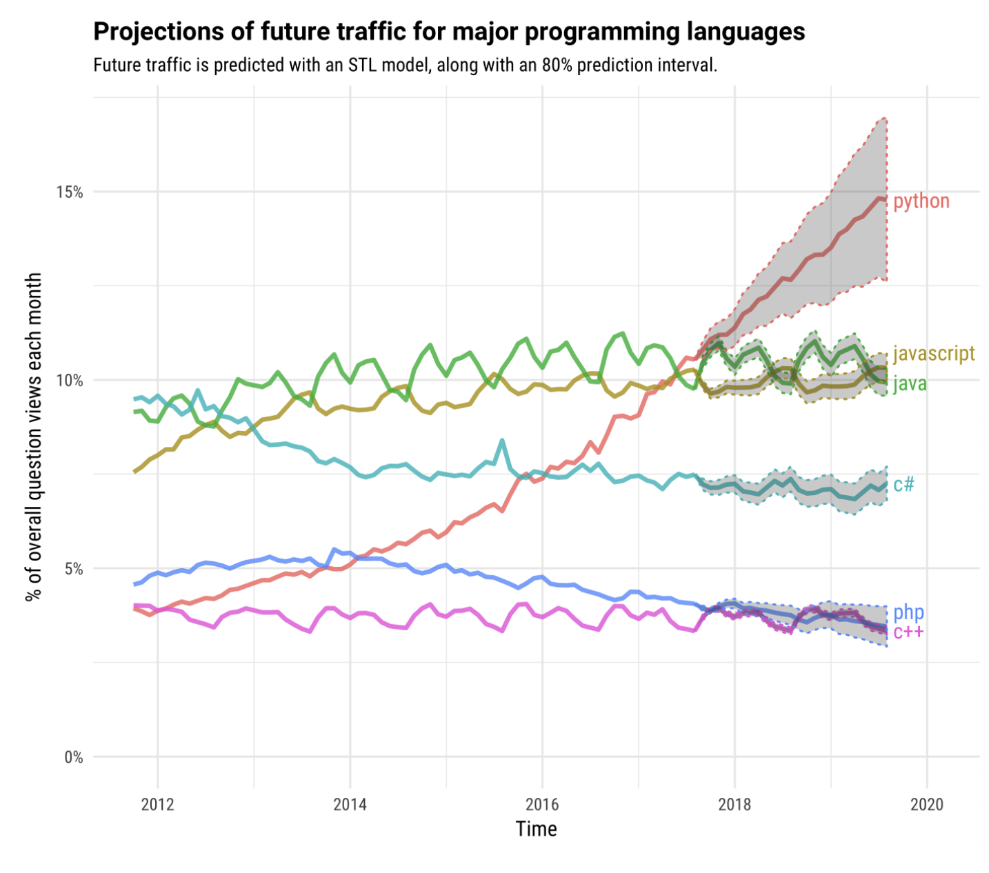Python Trend Predicted to rising Alongside AI and Ml Developments