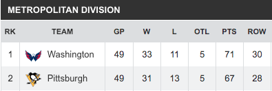 Example of NHL Team Stats