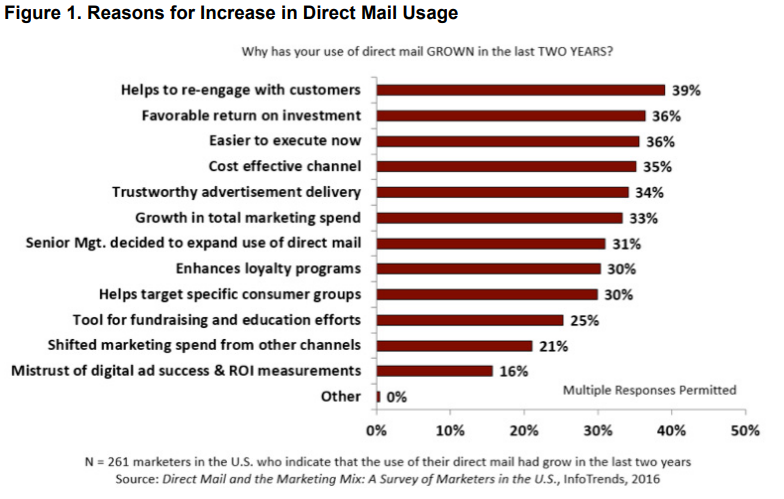 reasons for increase in direct mail usage