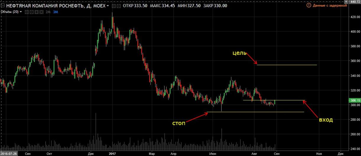 Пример стратегии торговли на фондовом рынке Роснефть