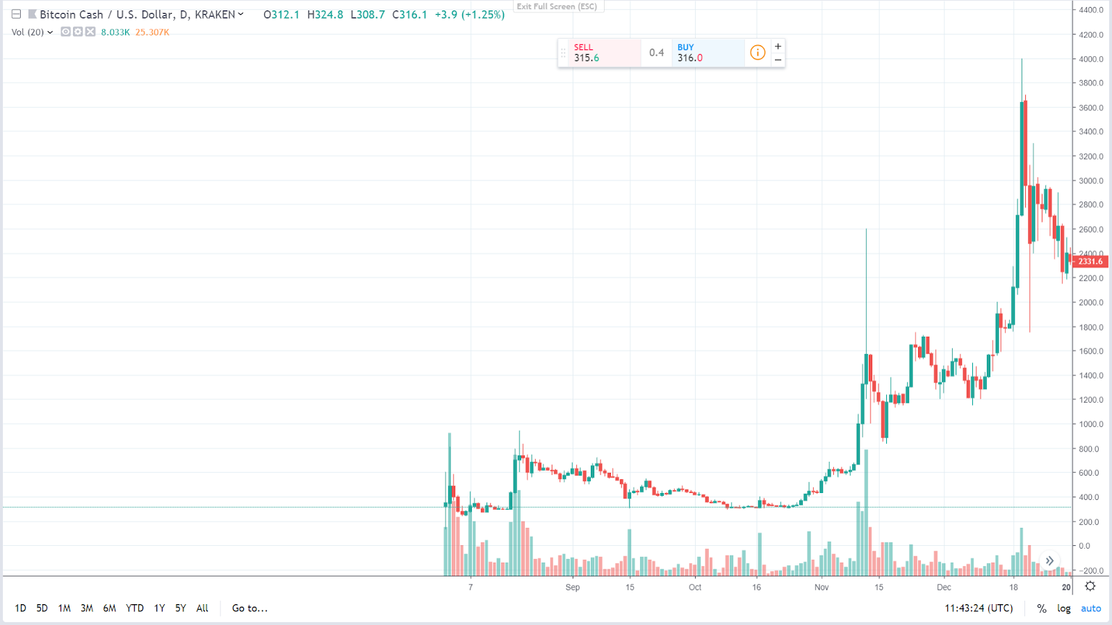 BCH Price Prediction 1