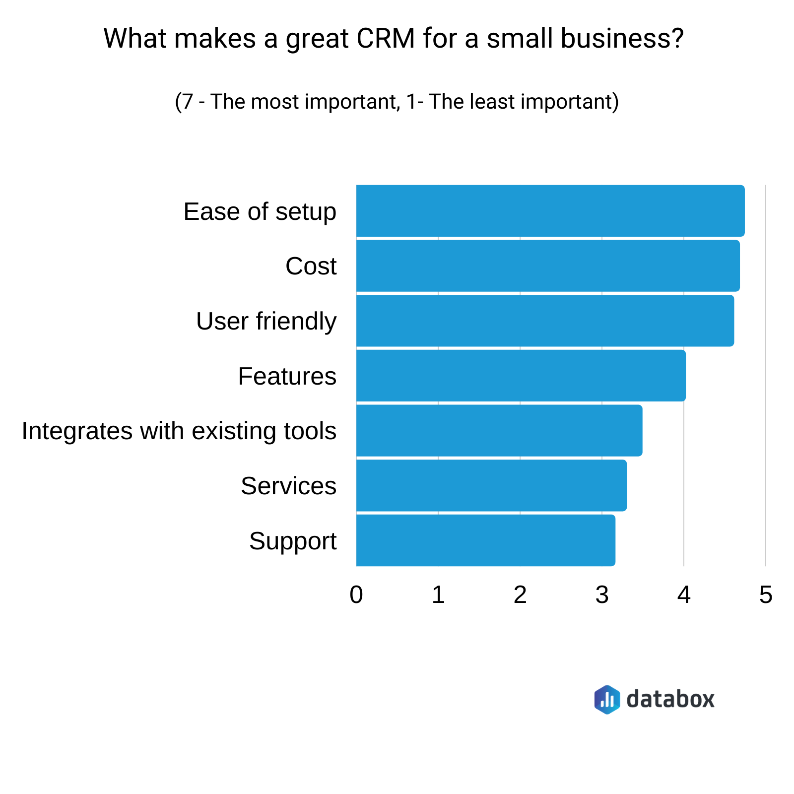 what makes a great CRM for small business