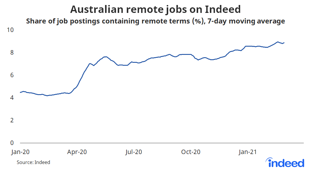 Line graph showing australian remote jobs on Indeed