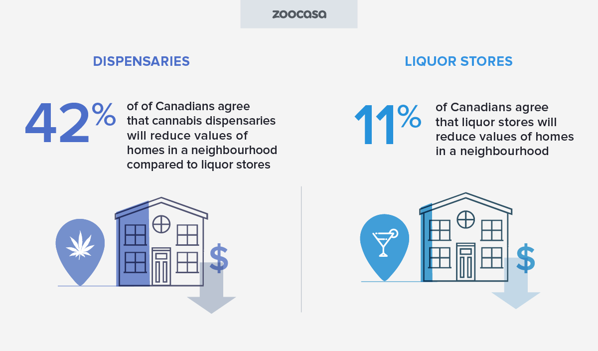zoocasa-cannabis-dispensary-vs-liquor-reduces-values-homes-neighbourhood
