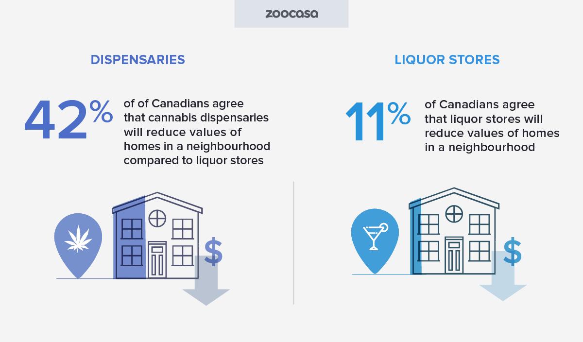 zoocasa-cannabis-dispensary-vs-liquor-reduces-values-homes-neighbourhood