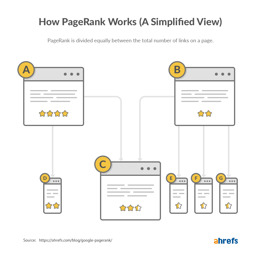 схема распределения PageRank