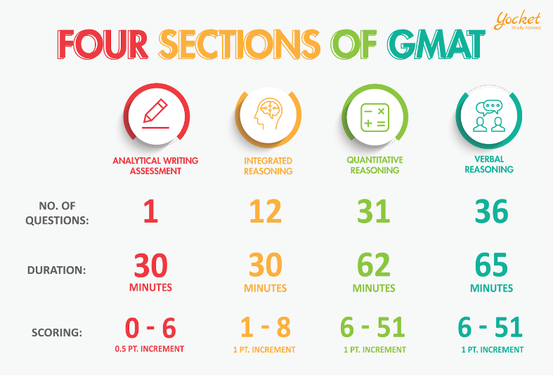 Sections of GMAT