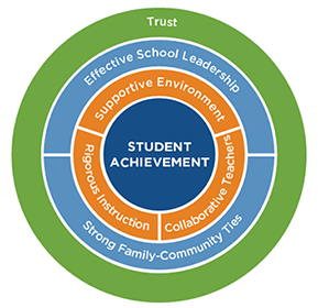 a diagram of students achievement guidelines