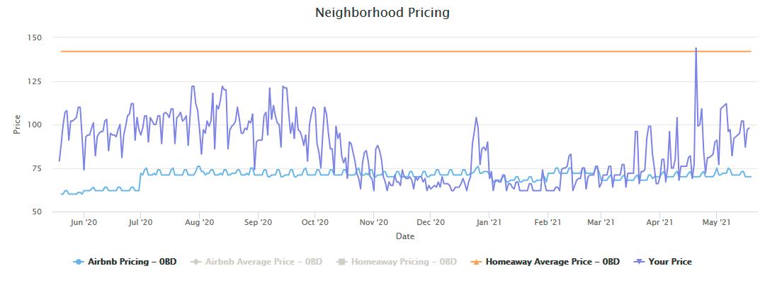 Price-Airbnb pricing tools, Beyond Pricing vs Pricelabs- Zeevou