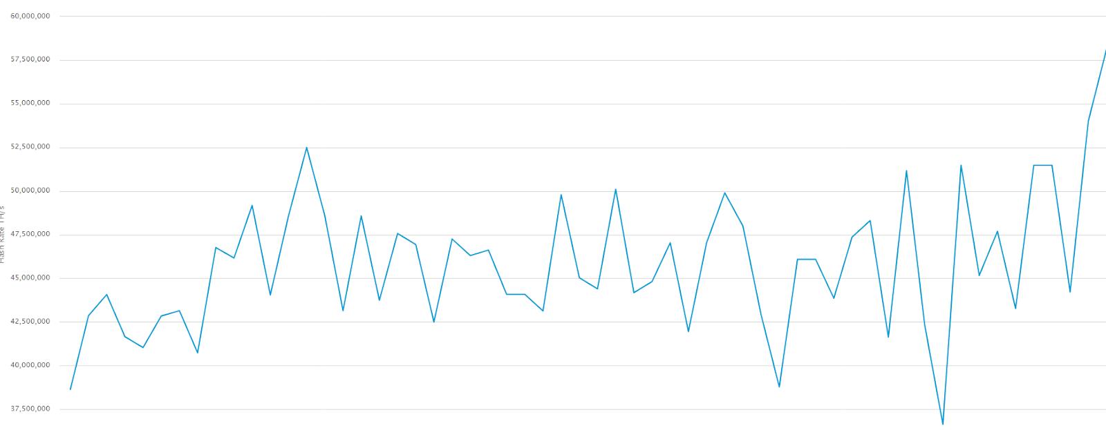 Gráfico mineração hasrate do Bitcoin