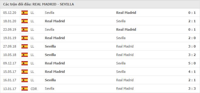 10 cuộc đối đầu gần nhất giữa Real Madrid vs Sevilla