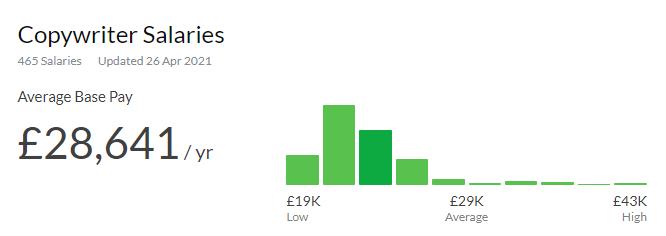Screenshot from Glassdoor showing the average copywriter salary in the UK.