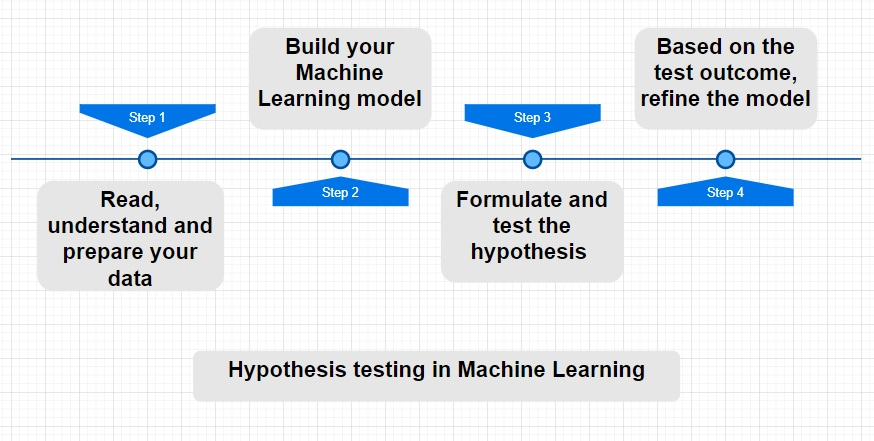 how to perform Hypothesis Testing
