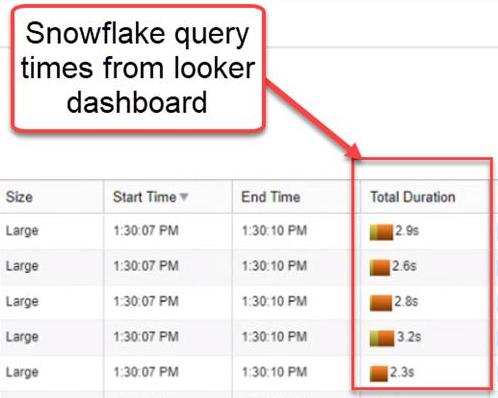 Snowflake Query Speed