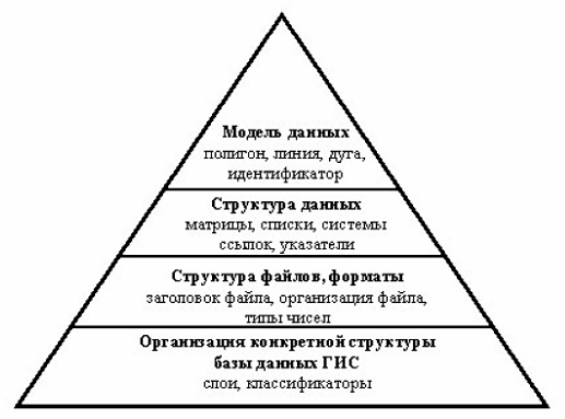 Реферат географические информационные системы 4869
