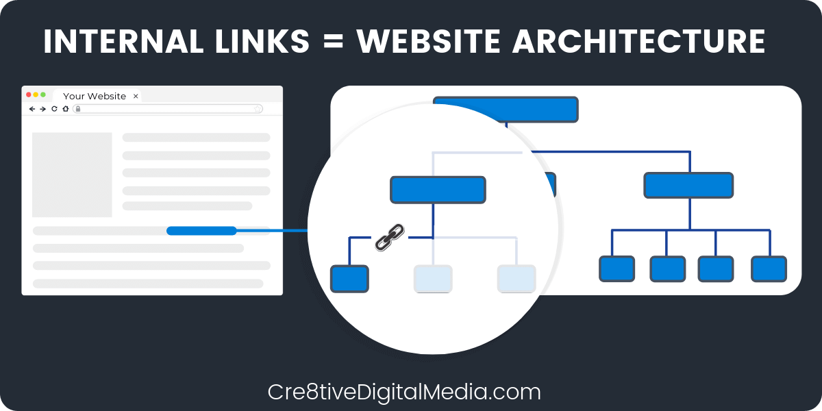 Internal Links Are Your Real Estate Websites Architecture