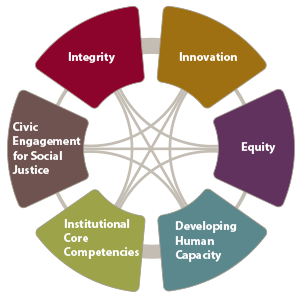 De Anza Value Wheel