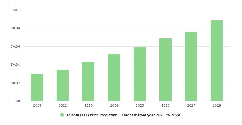 Telcoin Price Prediction 2021 - 2028 by DigitalCoin