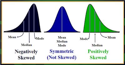 types of skewness