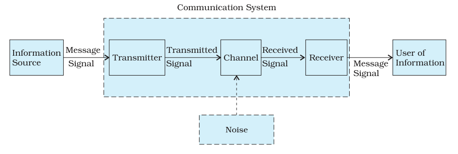 Communication system physics