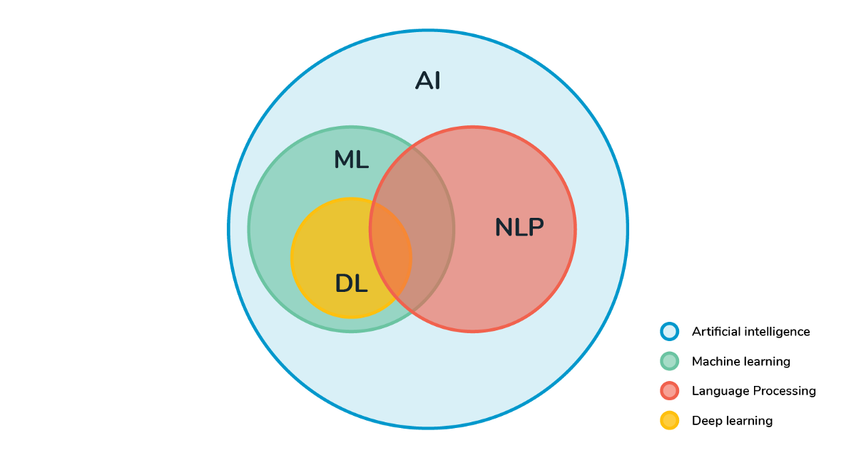 Diagram Artificial Intelligence
