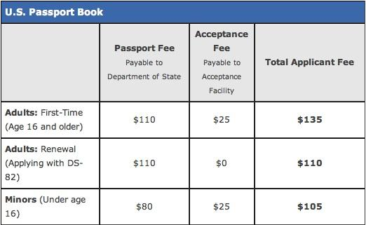 How much for a passport renewal